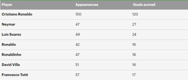 khả năng ghi bàn của Ronaldo khủng khiếp đến thế nào