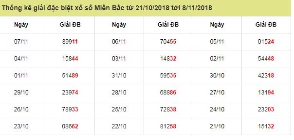 Tổng hợp cầu lô kết quả miền bắc ngày 08/11 tỷ lệ trúng cao
