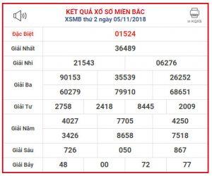 Bảng tổng hợp dự đoán kết quả xổ số miền bắc ngày 06/12