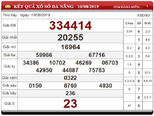 Con số may mắn dự đoán KQXSDN thứ 4 ngày 14/08