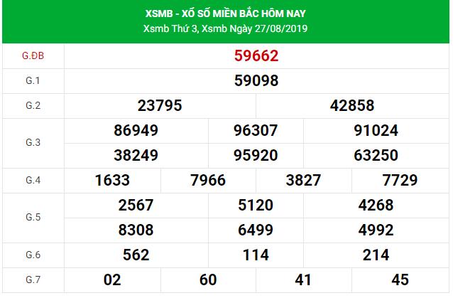 Soi cầu dự đoán XSMB Vip ngày 28/08/2019