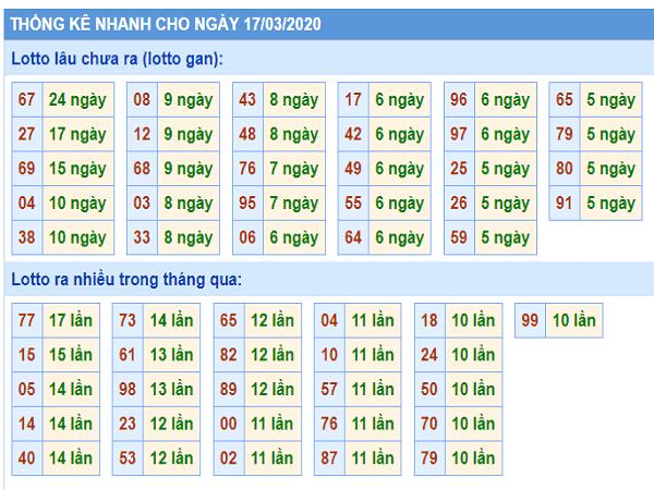 Các cao thủ dự đoán xổ số miền bắc ngày 17/03