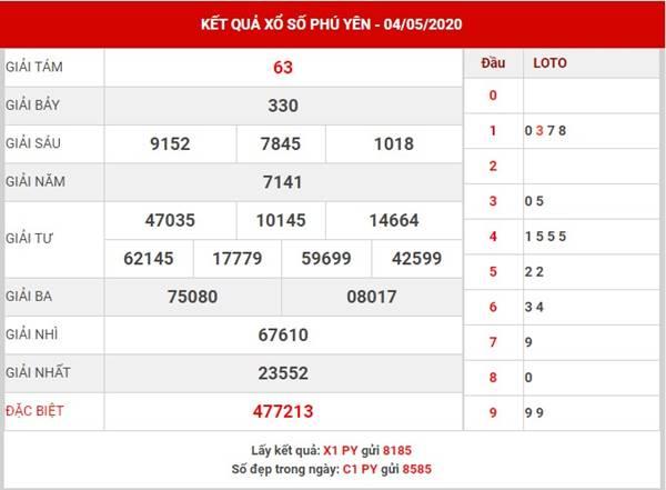 Phân tích kết quả XS Phú Yên thứ 2 ngày 11-5-2020