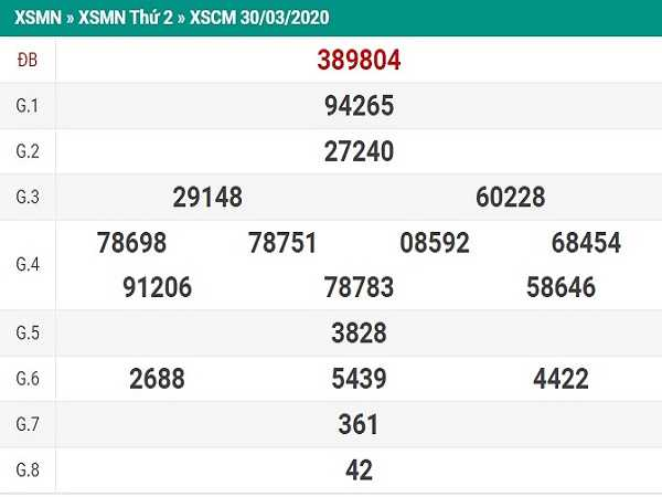 Bảng KQXSCM- Soi cầu xổ số cà mau ngày 04/05/2020 hôm nay
