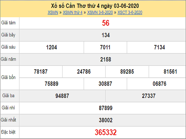 Phân tích XSCT 10/6/2020