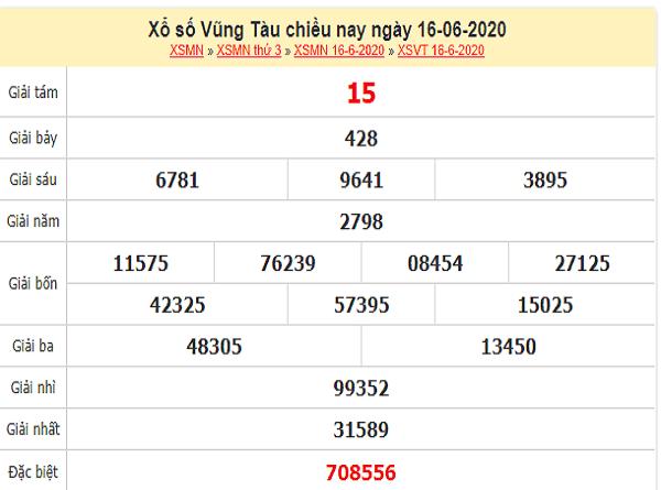 Dự đoán xổ số vũng tàu thứ 3 ngày 23/06/2020