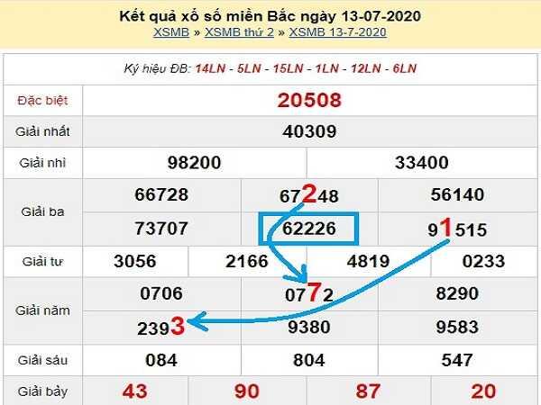 Bảng KQXSMB- Nhận định xổ số miền bắc ngày 14/07 hôm nay
