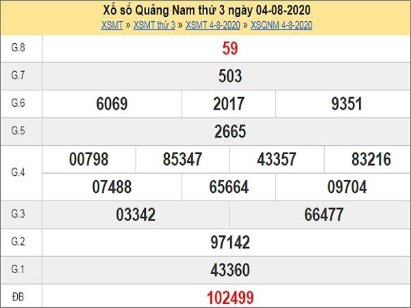 Phân tích XSQNM 11/8/2020