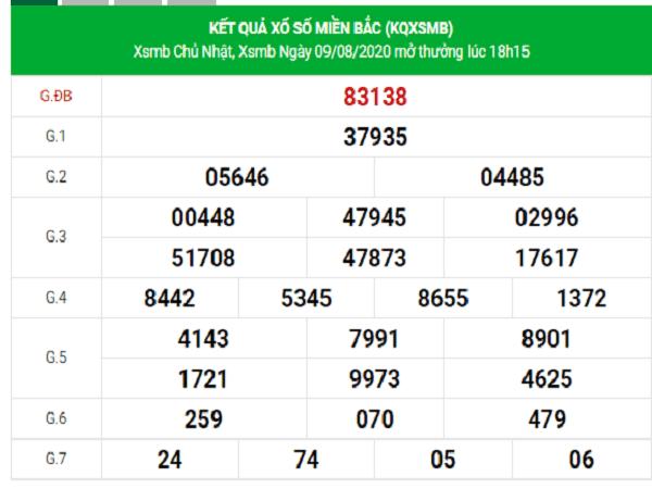 Thống kê KQXSMB-xổ số miền bắc ngày 10/08 chuẩn xác
