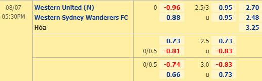 Tỷ lệ kèo giữa Western United vs Western Sydney