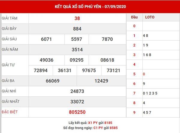 Phân tích SX Phú Yên thứ 2 ngày 14-9-2020