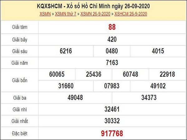 Phân tích XSHCM 28/9/2020
