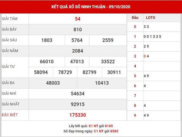 Phân tích KQXS Ninh Thuận thứ 6 ngày 16-10-2020