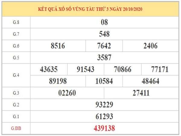 Thống kê XSVT ngày 27/10/2020 dựa trên phân tích KQXSVT kỳ trước