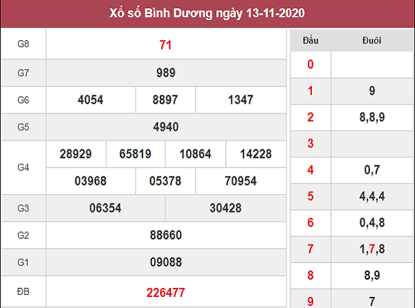 Soi cầu XSBD ngày 20/11/2020- xổ số bình dương