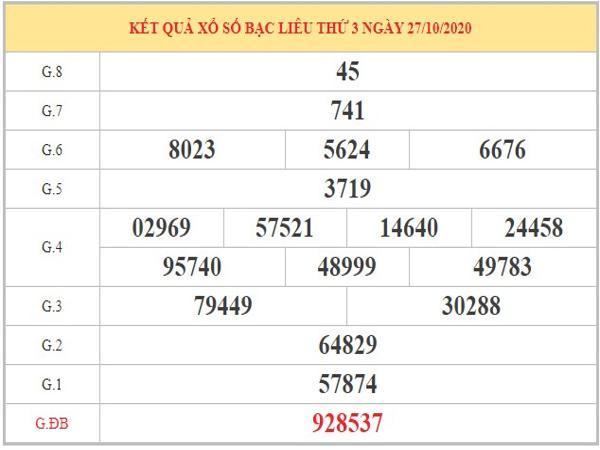 Nhận định KQXSBL ngày 03/11/2020 dựa trên kết quả kỳ trước