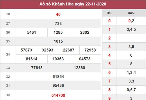 Thống kê XSKH 25/11/2020 chốt số Khánh Hòa tỷ lệ trúng cao