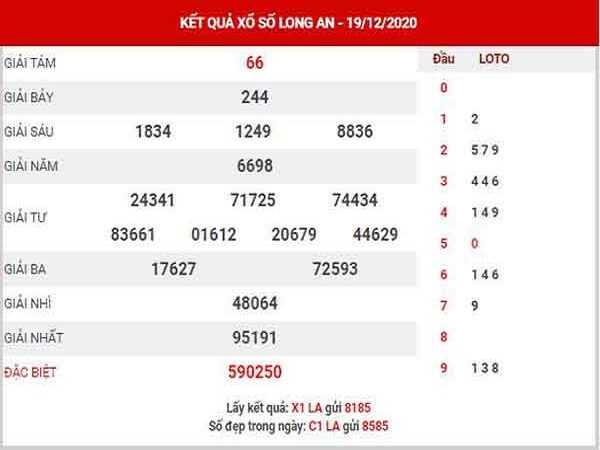 Thống kê KQXSLA ngày 26/12/2020- xổ số long an chi tiết