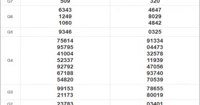 Thống kê xổ số miền Trung 1/12/2020 thứ 3 chi tiết nhất