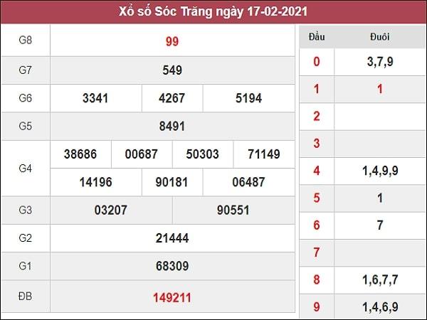 Phân tích XSST 24/2/2021