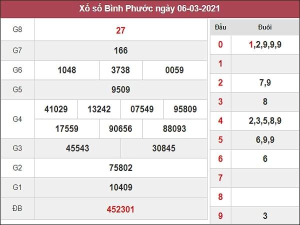 Nhận định XSBP 13/3/2021
