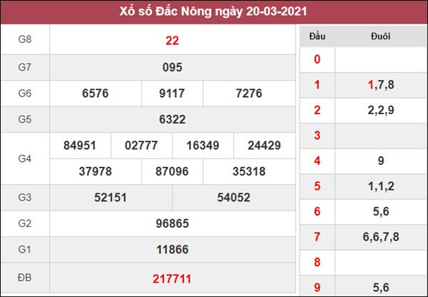 Nhận định KQXS Đắc Nông 27/3/2021 thứ 7 chuẩn xác