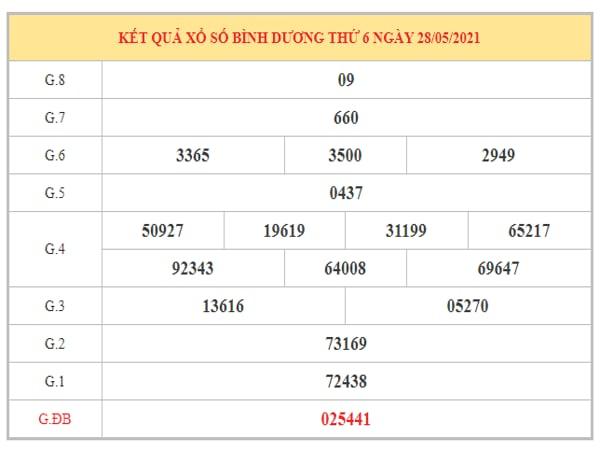 Phân tích KQXSBD ngày 4/6/2021 dựa trên kết quả kì trước