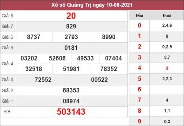 Dự đoán XSQT 17/6/2021 chốt KQXS Quảng Trị siêu chuẩn
