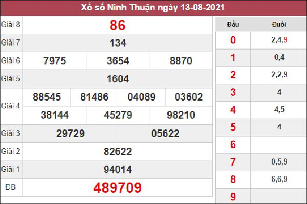 Dự đoán SXNT 20/8/2021 thứ 6 xác suất lô về cao nhất