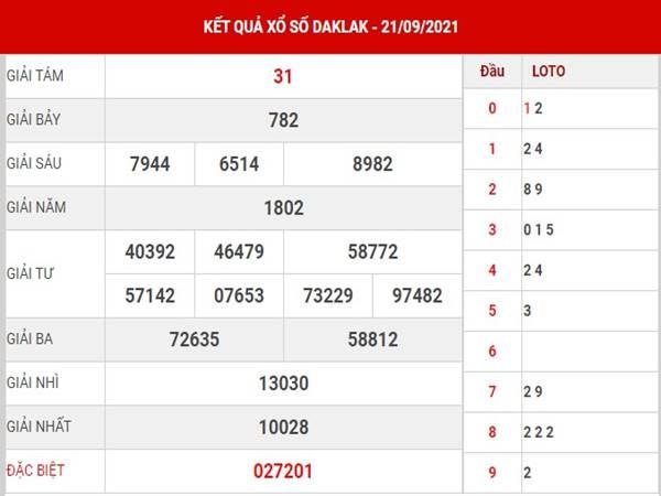 Phân tích KQSX Daklak thứ 3 ngày 28/9/2021