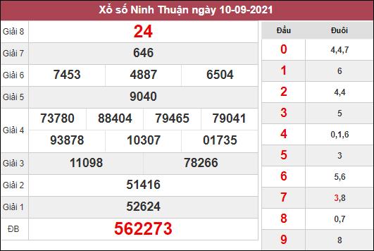 Dự đoán KQXSNT ngày 17/9/2021 dựa trên kết quả kì trước